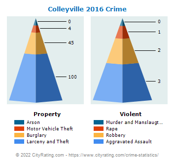 Colleyville Crime 2016