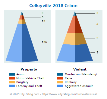 Colleyville Crime 2018