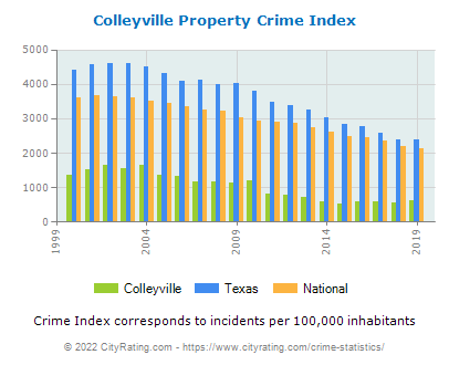 Colleyville Property Crime vs. State and National Per Capita