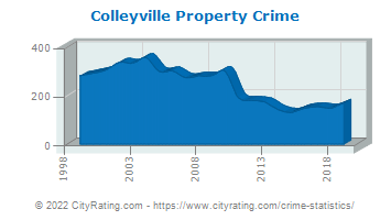 Colleyville Property Crime