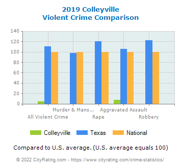 Colleyville Violent Crime vs. State and National Comparison