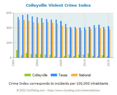Colleyville Violent Crime vs. State and National Per Capita