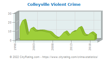 Colleyville Violent Crime
