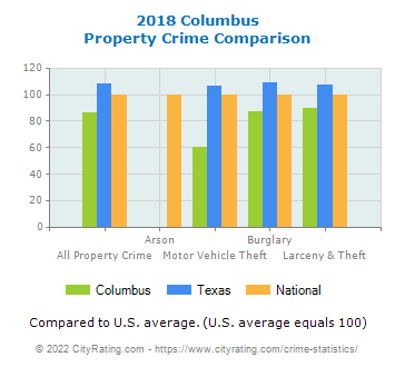 Columbus Property Crime vs. State and National Comparison