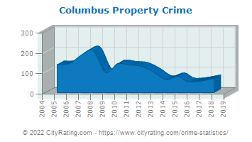 Columbus Property Crime