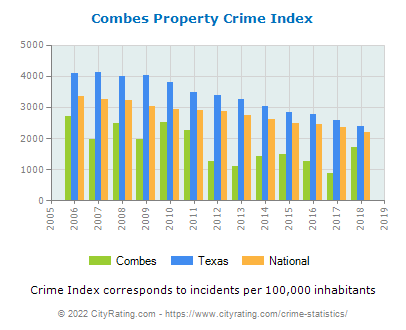 Combes Property Crime vs. State and National Per Capita