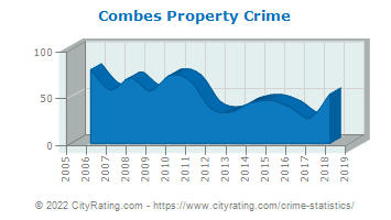 Combes Property Crime