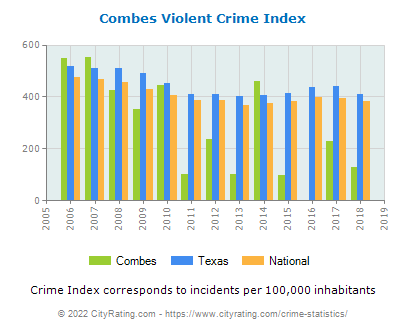 Combes Violent Crime vs. State and National Per Capita