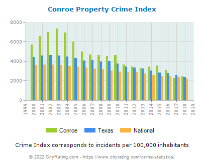 Conroe Property Crime vs. State and National Per Capita