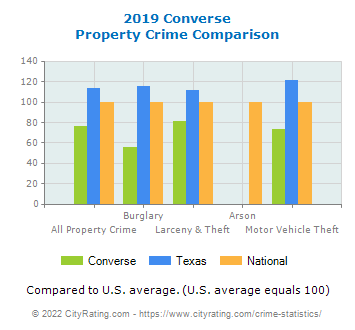 Converse Property Crime vs. State and National Comparison