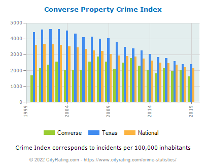 Converse Property Crime vs. State and National Per Capita