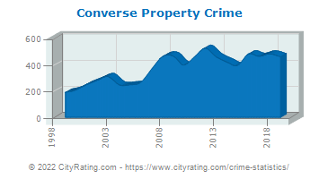Converse Property Crime