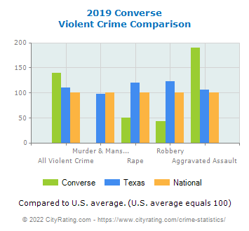 Converse Violent Crime vs. State and National Comparison
