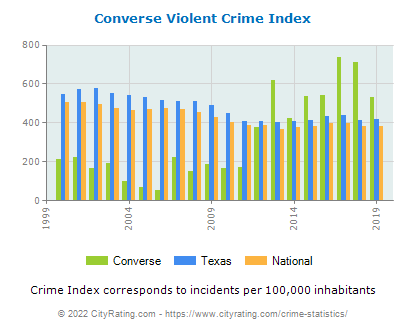 Converse Violent Crime vs. State and National Per Capita