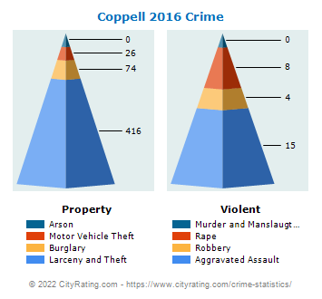 Coppell Crime 2016