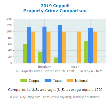 Coppell Property Crime vs. State and National Comparison