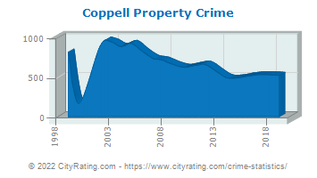 Coppell Property Crime