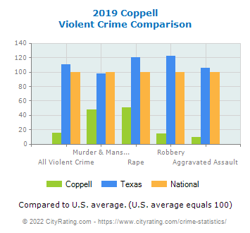 Coppell Violent Crime vs. State and National Comparison