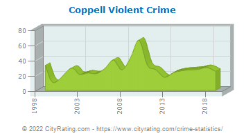 Coppell Violent Crime