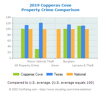 Copperas Cove Property Crime vs. State and National Comparison