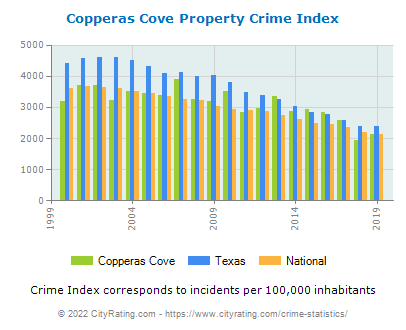 Copperas Cove Property Crime vs. State and National Per Capita