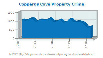 Copperas Cove Property Crime