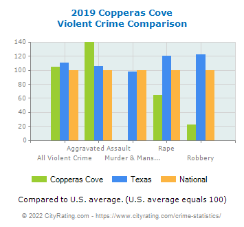 Copperas Cove Violent Crime vs. State and National Comparison