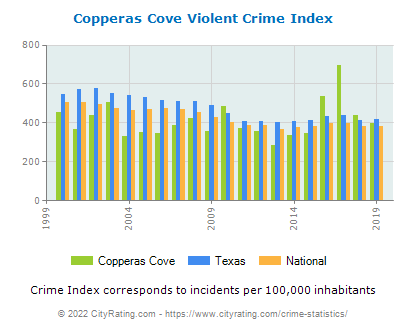 Copperas Cove Violent Crime vs. State and National Per Capita