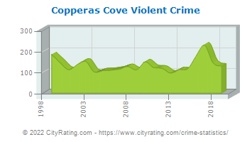 Copperas Cove Violent Crime