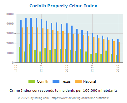 Corinth Property Crime vs. State and National Per Capita
