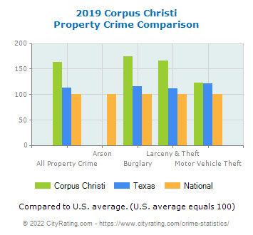 Corpus Christi Property Crime vs. State and National Comparison