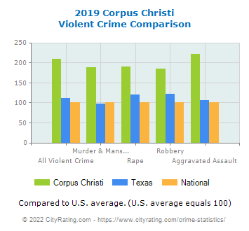Corpus Christi Violent Crime vs. State and National Comparison