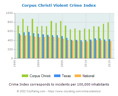 Corpus Christi Violent Crime vs. State and National Per Capita