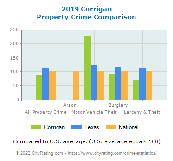 Corrigan Property Crime vs. State and National Comparison