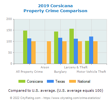 Corsicana Property Crime vs. State and National Comparison