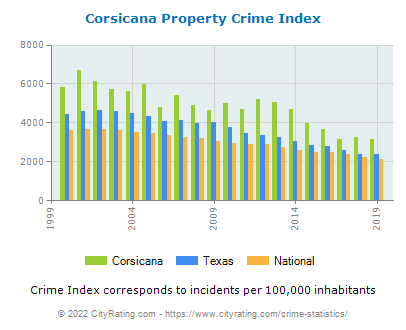 Corsicana Property Crime vs. State and National Per Capita