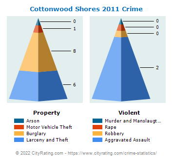 Cottonwood Shores Crime 2011