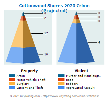Cottonwood Shores Crime 2020