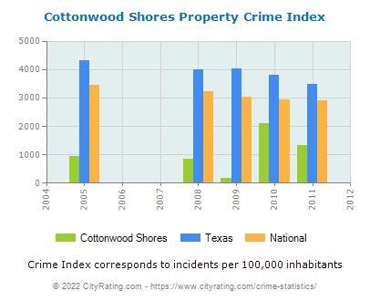 Cottonwood Shores Property Crime vs. State and National Per Capita