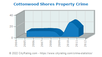 Cottonwood Shores Property Crime