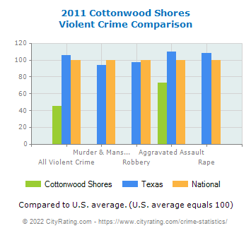 Cottonwood Shores Violent Crime vs. State and National Comparison