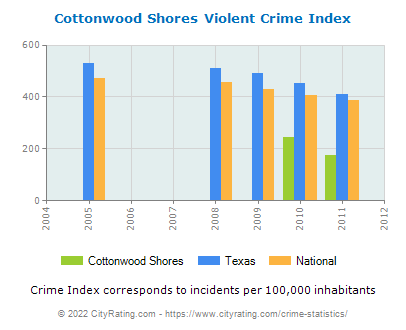 Cottonwood Shores Violent Crime vs. State and National Per Capita