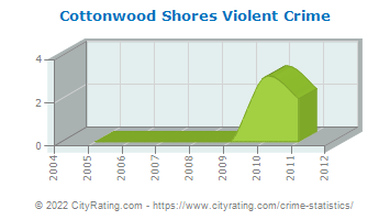 Cottonwood Shores Violent Crime