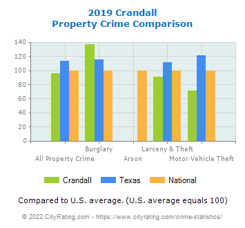 Crandall Property Crime vs. State and National Comparison