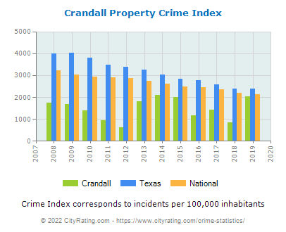 Crandall Property Crime vs. State and National Per Capita