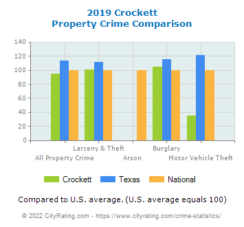 Crockett Property Crime vs. State and National Comparison