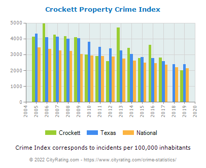 Crockett Property Crime vs. State and National Per Capita