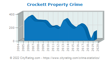 Crockett Property Crime