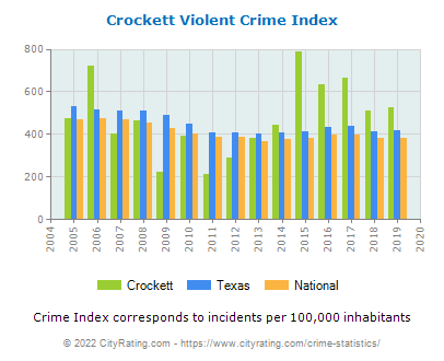 Crockett Violent Crime vs. State and National Per Capita