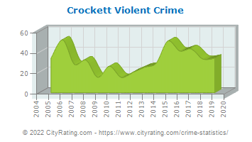 Crockett Violent Crime
